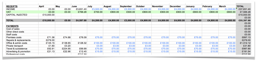 Cash flow forecast sheet for businesses