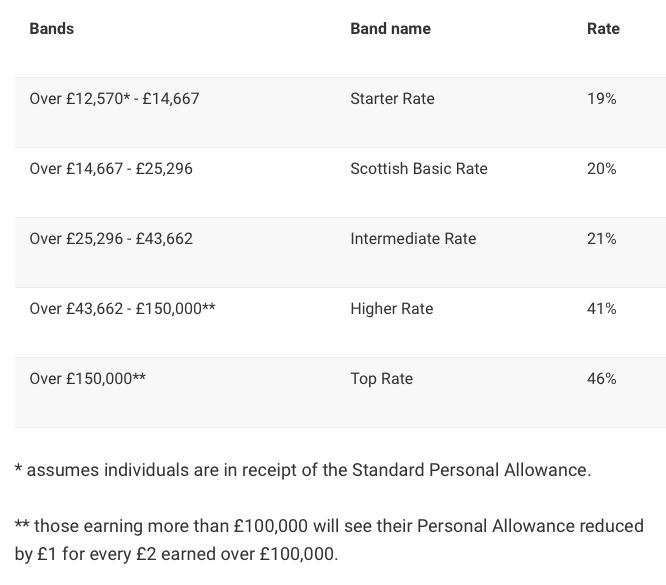Scottish income tax bands