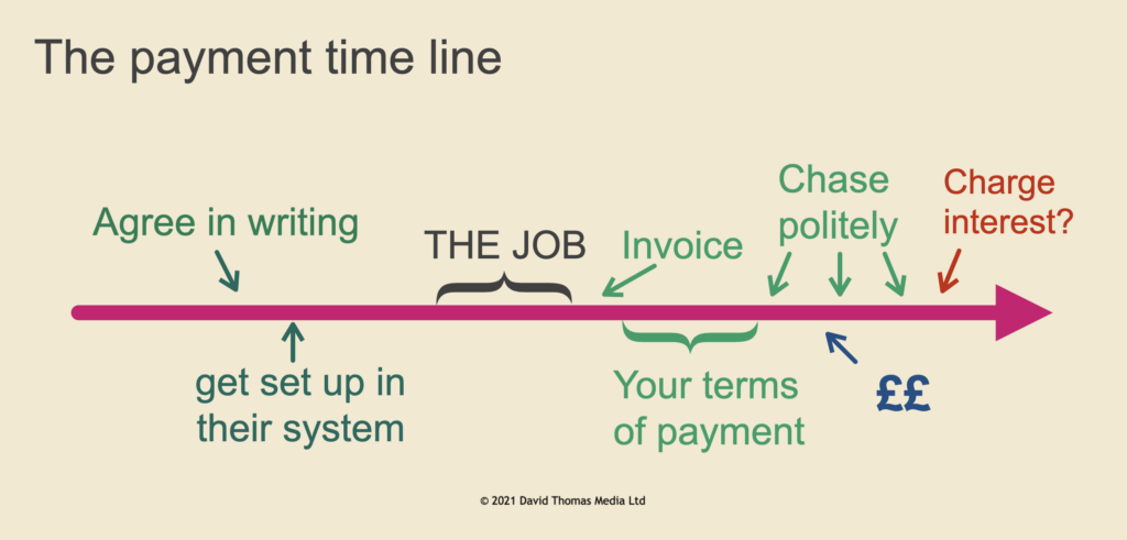 The payment timeline